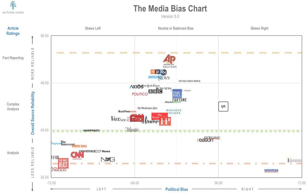 media bias news